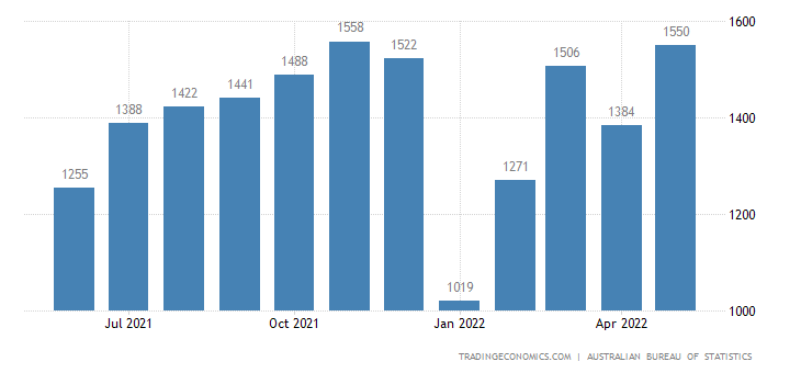 Australia Exports of Meat & Meat Preparations
