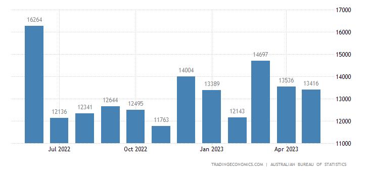 Australia Exports of Metalliferous Ores and Metal Scrap