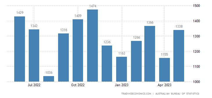Australia Exports of - Metals (excl. Non Monetary Gold)