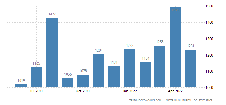 Australia Exports of Metals (excl. Non Monetary Gold)