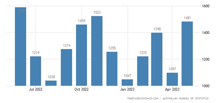 Australia Exports of - Metals Excluding Gold