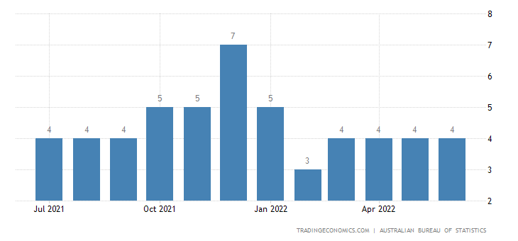 Australia Exports of Metalworking Machinery & Parts Thereof