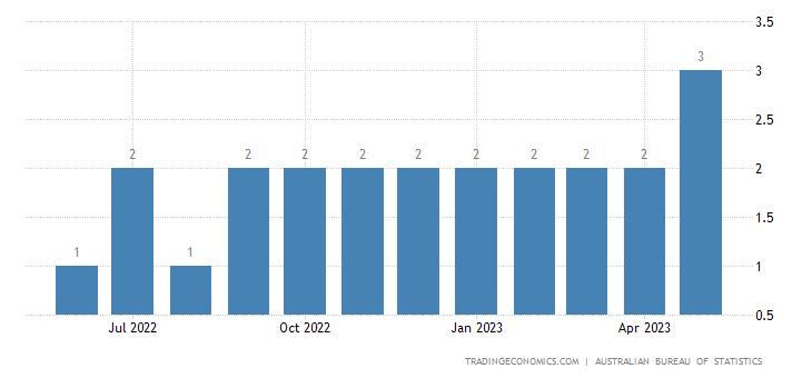 Australia Exports of Meters & Counters, Nes