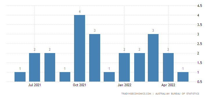 Australia Exports of Meters & Counters Nes