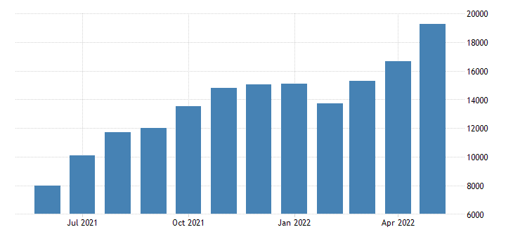 Australia Exports of Mineral Fuels Lubricants & Rel. Mater