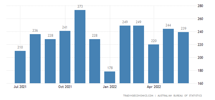 Australia Exports of Misc. Manufactured Articles - Not Else