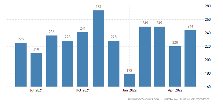 Australia Exports - Misc. Manufactured Articles - Not Elsewhere Specified