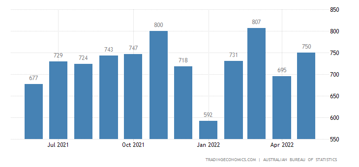 Australia Exports - Miscellaneous Manufactured Articles - Total