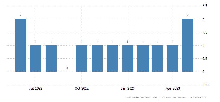 Australia Exports of Monofilament