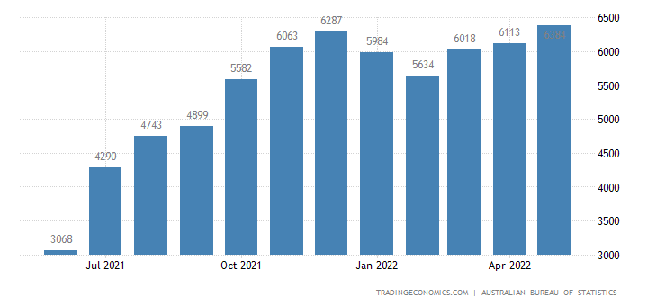 Australia Exports of Natural Gas Whether Or Not Liquefied