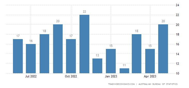 Australia Exports of Non-alcoholic Beverages Nes