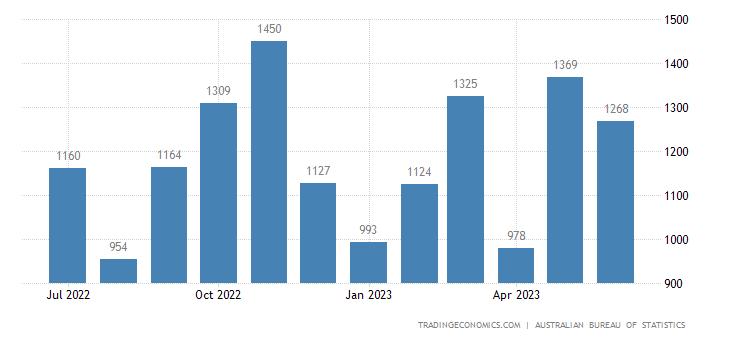 Australia Exports of Non - Ferrous Metals