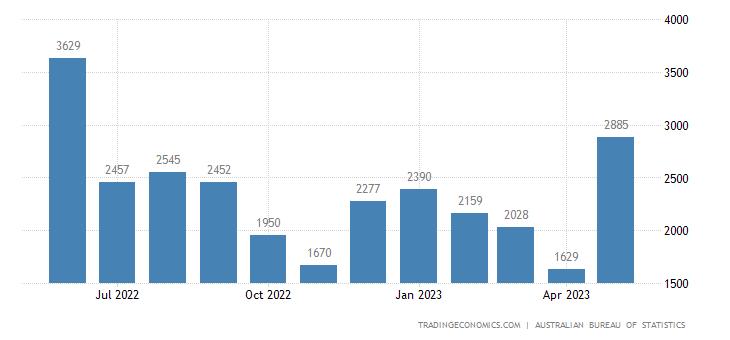 Australia Exports of - Non-monetary Gold