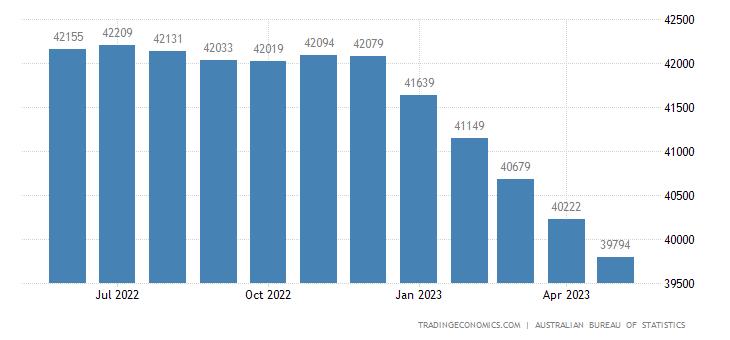 Australia Exports of Non-rural Goods (trend)
