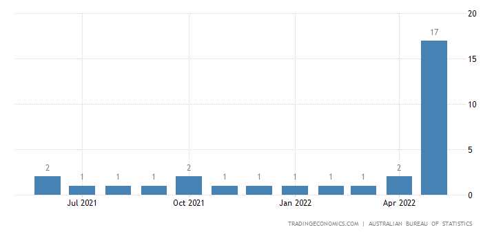 Australia Exports of Organo-inorg. Cmpds.,heterocyclic Cmpd