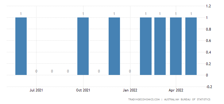 Australia Exports of Oth. Inorg. Chems., Prcs. Metals Orgnc