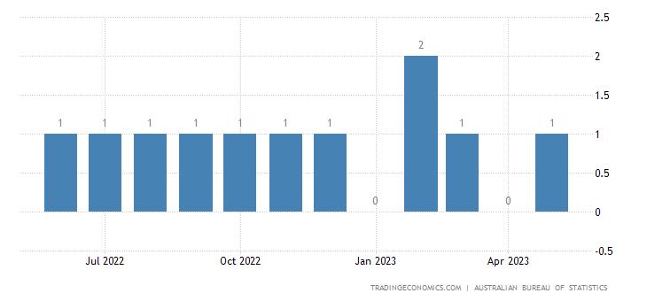 Australia Exports - Oth. Inorg. Chems., Prcs. Metals Orgnc & Inorg. Cmpds.