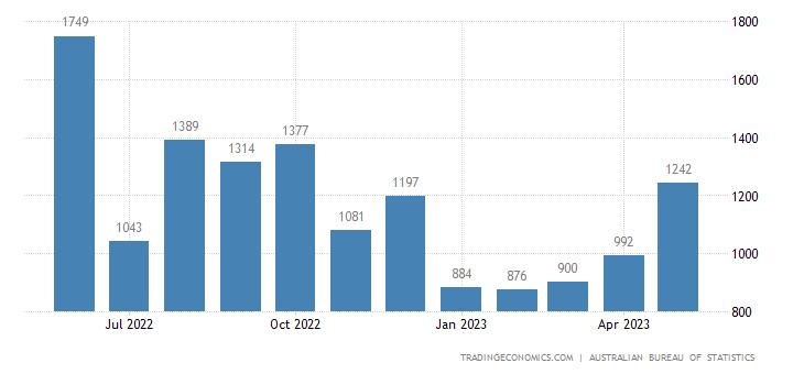 Australia Exports of Petroleum Oils & Bituminous Crude Mine
