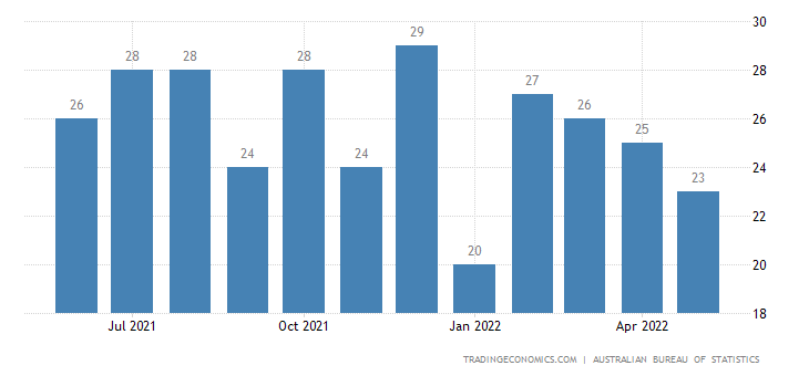 Australia Exports of Pipes Appl., Boiler Shells, Tanks, Vat