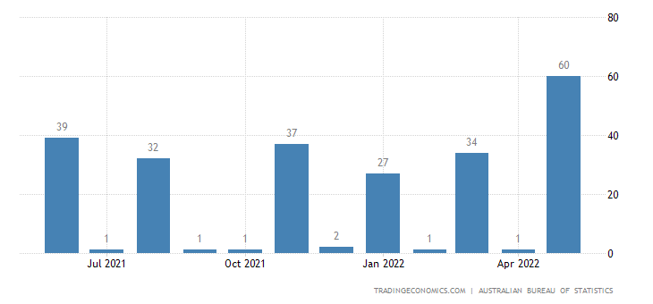 Australia Exports of Primary Forms, Semi-finished Iron Or S