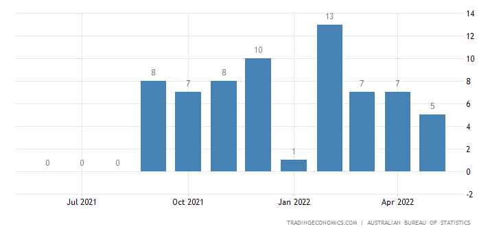 Australia Exports of Road Motor Vehicles, Nes