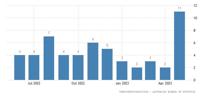 Australia Exports of Road Motor Vehicles Nes