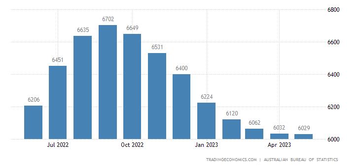 Australia Exports of - Rural Goods (trend)