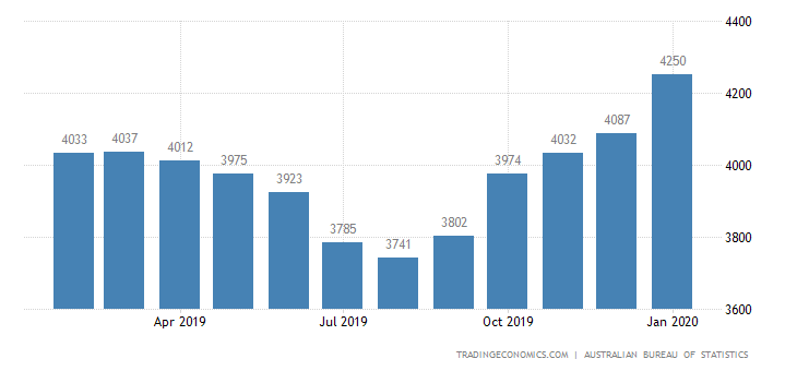 Australia Exports of Rural Goods (trend)