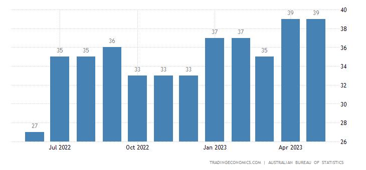 Australia Exports of - Services, Shipment