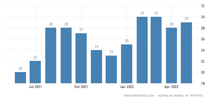 Australia Exports of Services Shipment