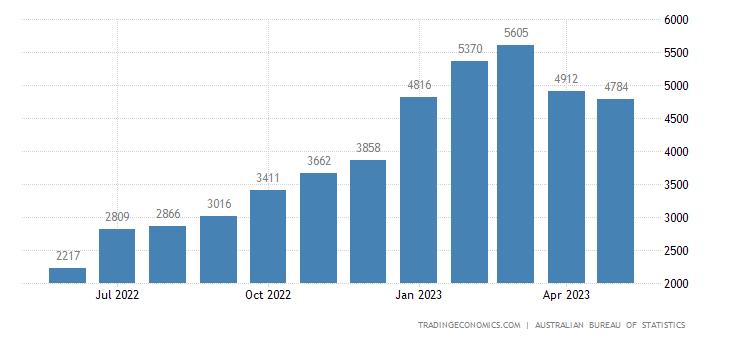 Australia Exports of - Services, Travel
