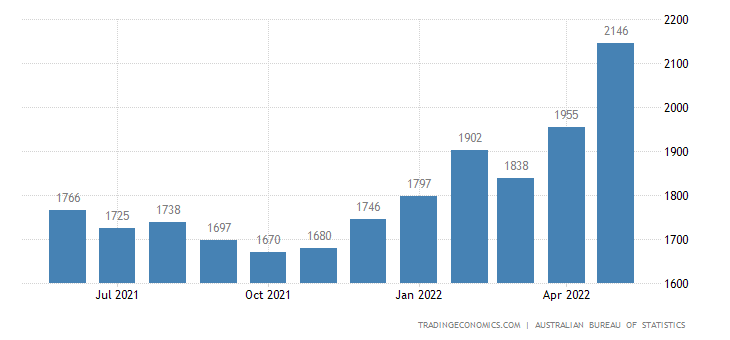 Australia Exports of - Services Travel