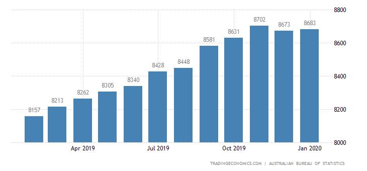 Australia Exports of Services (trend)