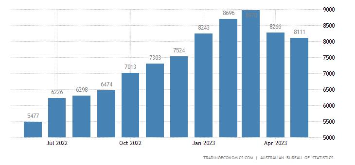 Australia Exports of Services