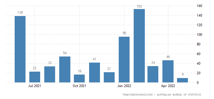 Australia Exports of Ships, Boats (incl. Hovercraft) & Floa