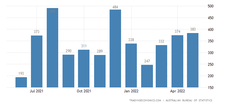 Australia Exports of Sum of Ahecc Chapter 26