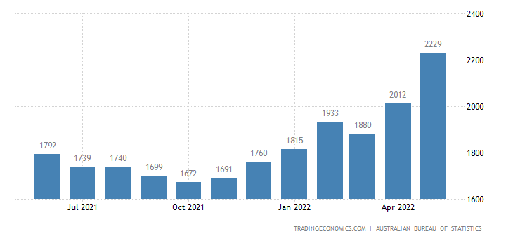Australia Exports of Tourism Related Service