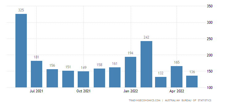 Australia Exports of Transport Equipment (excluding Road Ve