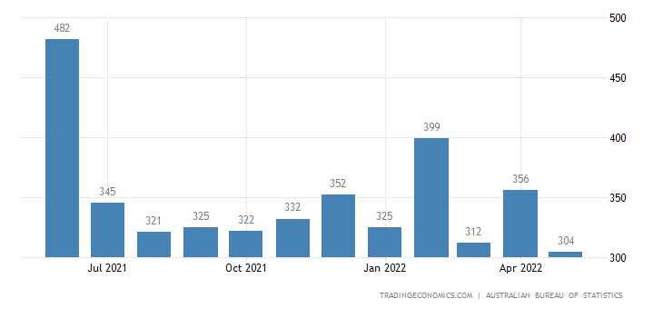 Australia Exports of - Transport Equipment
