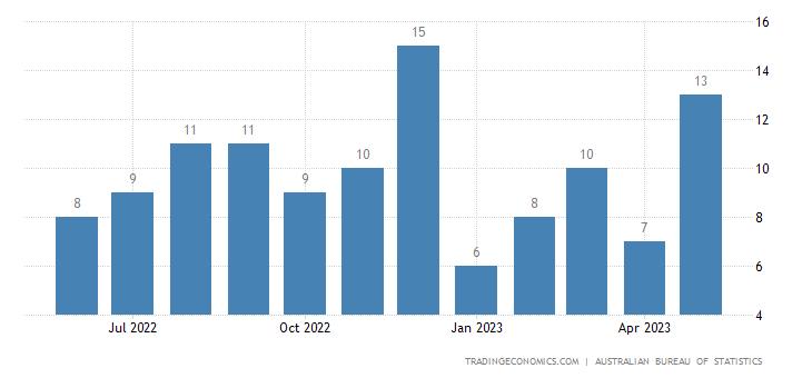 Australia Exports of Tubes, Pipes & Hollow Profiles & Tube