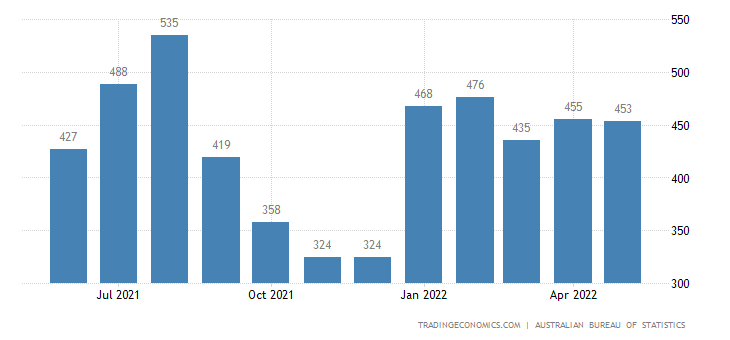 Australia Exports of Vegetables and Fruit
