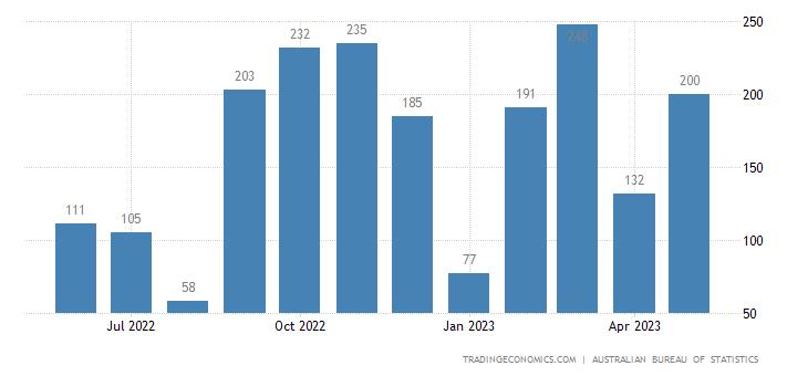 Australia Exports of Zinc