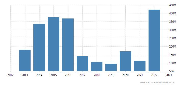australia exports oman