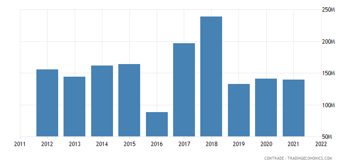 australia exports other base metals cermets