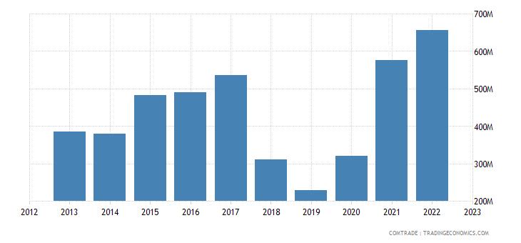 australia exports pakistan