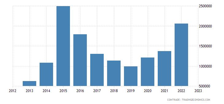 australia exports palau