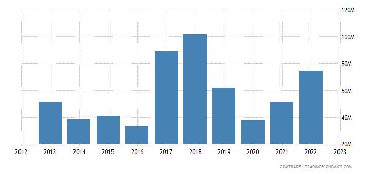 australia exports panama