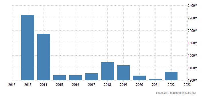australia exports papua new guinea