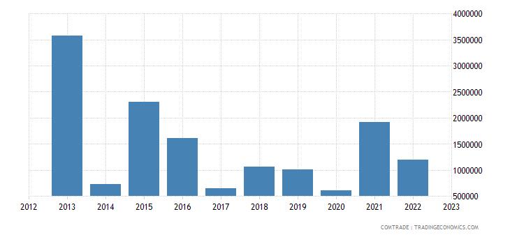 australia exports peru articles iron steel