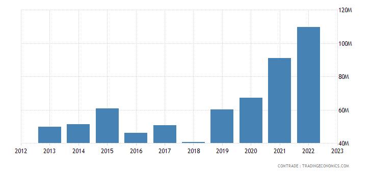 australia exports peru